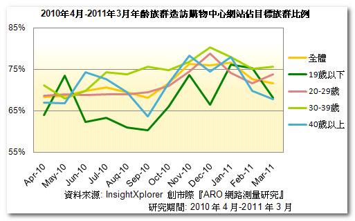 網路購物市場分析:2010年4月~2011年3月造訪購物中心年齡層比例
