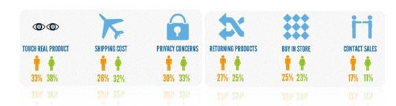 網路購物市場分析:消費者不上網購物的理由
