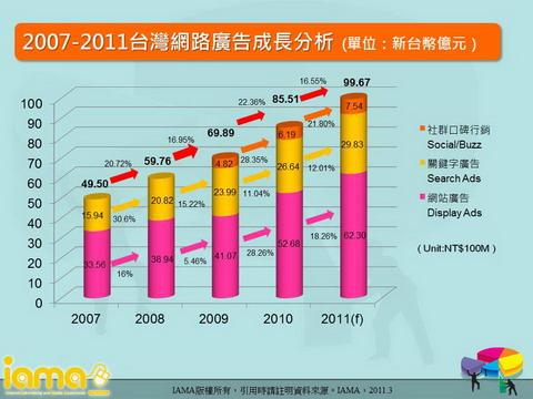 2007-2011台灣網路廣告成長分析